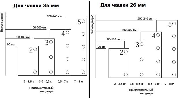 Схема: посадочные размеры петли